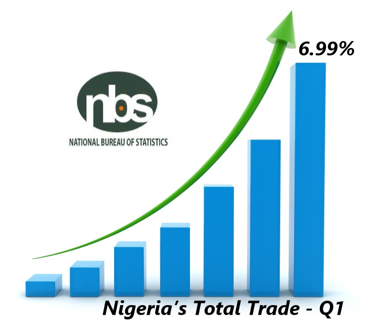 Nigeria's Total Trade Inclined By 6.99% In First Quarter – NBS